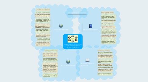 Mind Map: DESARROLLO HISTÓRICO DE LA PSICOLOGÍA EN LA EPOCA CIENTIFICA