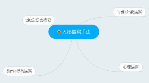 Mind Map: 人物描寫手法