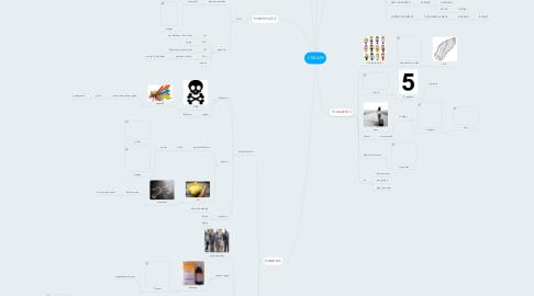 Mind Map: L´ISLAM