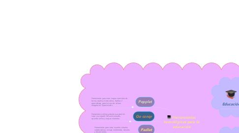 Mind Map: Herramientas tecnológicas para la educación