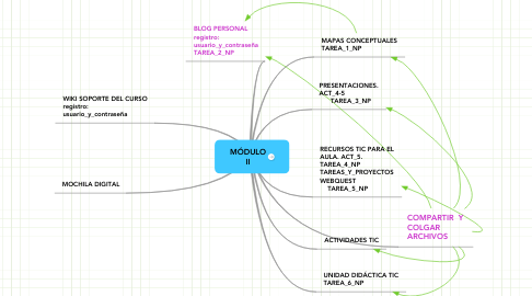 Mind Map: MÓDULO II