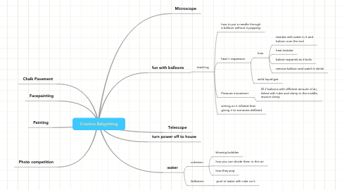Mind Map: Creative Babysitting