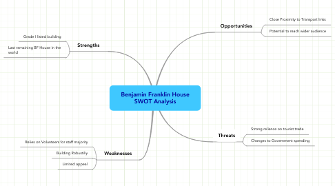 Mind Map: Benjamin Franklin House
