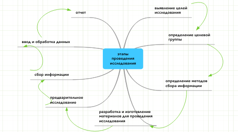 Mind Map: этапы проведения исследования