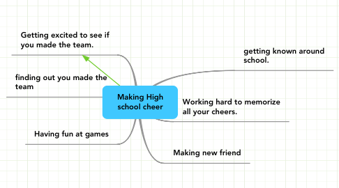 Mind Map: Making High school cheer