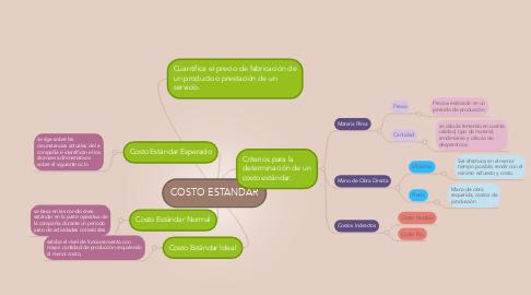 Mind Map: COSTO ESTANDAR