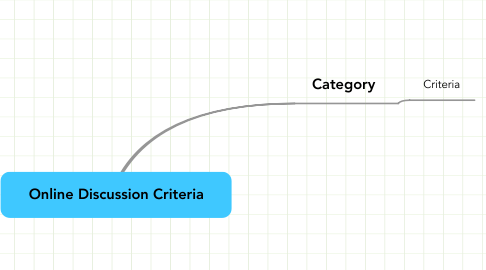 Mind Map: Online Discussion Criteria