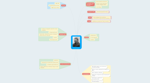 Mind Map: Giovanni Pascoli