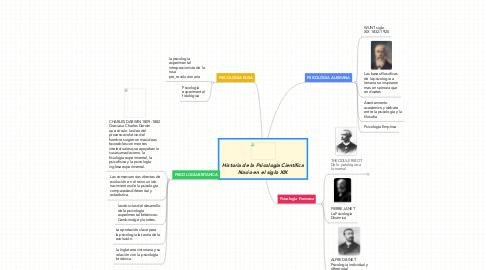 Mind Map: Historia de la Psicología Científica Nacio en el siglo XIX
