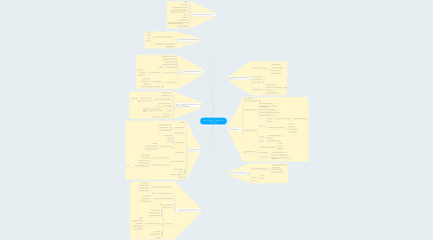 Mind Map: What I Learned in Educational Psychology