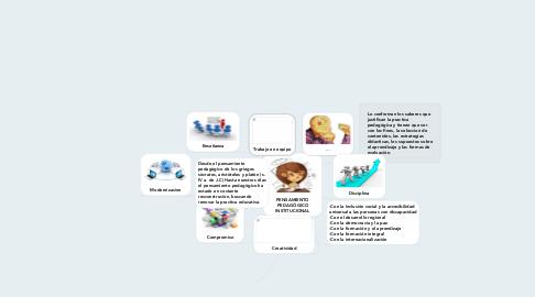 Mind Map: PENSAMIENTO PEDAGÒGICO INSTITUCIONAL