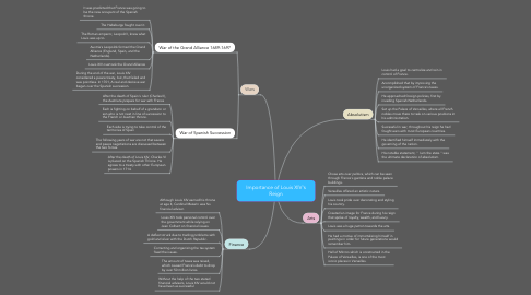 Mind Map: Importance of Louis XIV's Reign