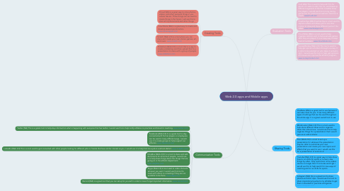 Mind Map: Web 2.0 apps and Mobile apps
