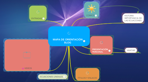 Mind Map: MAPA DE ORIENTACIÓN BLOG