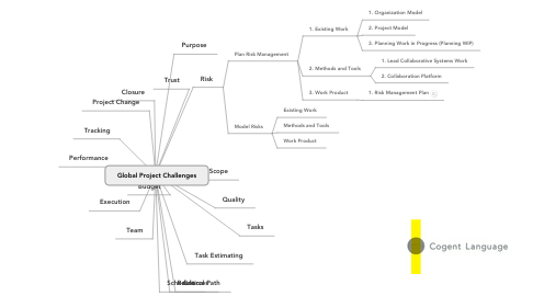 Mind Map: Global Project Challenges