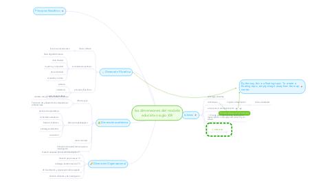 Mind Map: las dimensiones del modelo educativo siglo XXI