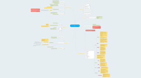 Mind Map: Keppel Offshore & Marine (O&M)