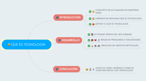Mind Map: QUE ES TEGNOLOGÍA