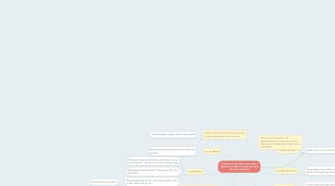 Mind Map: PANDANGAN IBNU KHALDUN TENTANG UMRAN HADHARI DAN UMRAN BADAWI