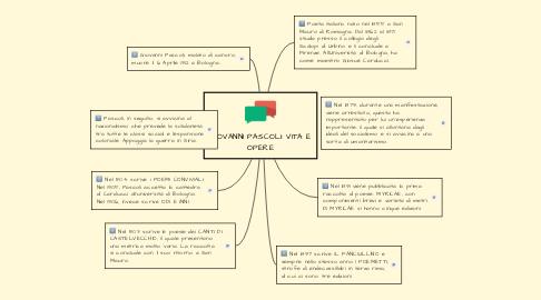 Mind Map: GIOVANNI PASCOLI: VITA E OPERE