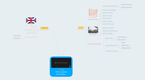 Mind Map: LA REVOLUCIÓN INDUSTRIAL