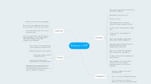 Mind Map: Вопросы к ЛПР
