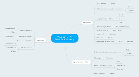 Mind Map: WiSe 2016/17:  Tools für E-Learning