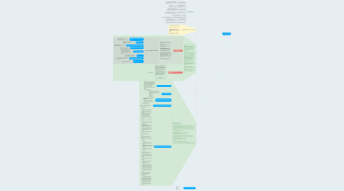 Mind Map: Продажи
