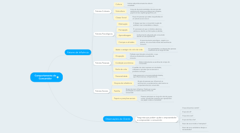 Mind Map: Comportamento do Consumidor