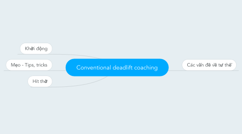 Mind Map: Conventional deadlift coaching