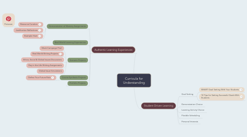 Mind Map: Curricula for Understanding