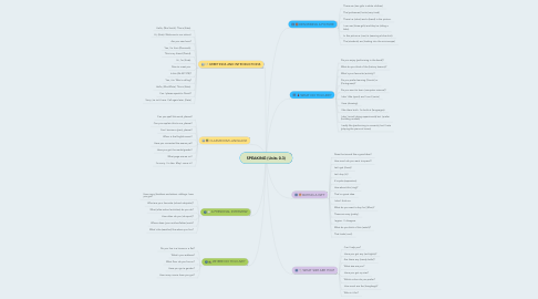 Mind Map: SPEAKING (Units 0-3)