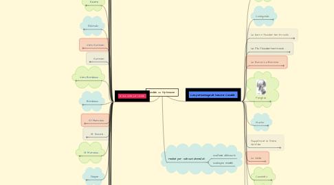 Mind Map: Candide ou l'Optimisme :