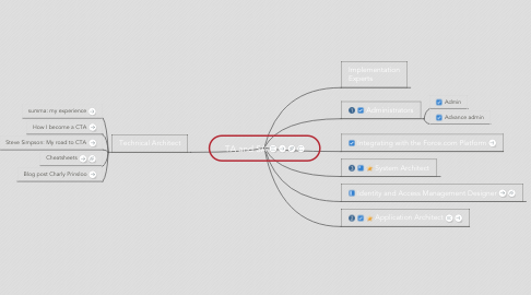 Mind Map: Tracking progress to my Technical Architect