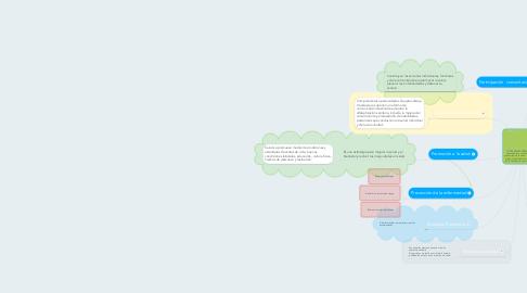 Mind Map: ATENCIÒN PRIMARIA: orientado a la prevención y promoción de la salud, tanto en el plano individual como en el de la familia y la comunidad.