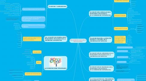 Mind Map: PENSAMIENTO EDUCATIVO INSTITUCIONAL