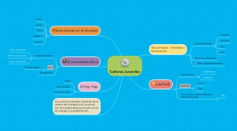 Mind Map: Culturas Juveniles