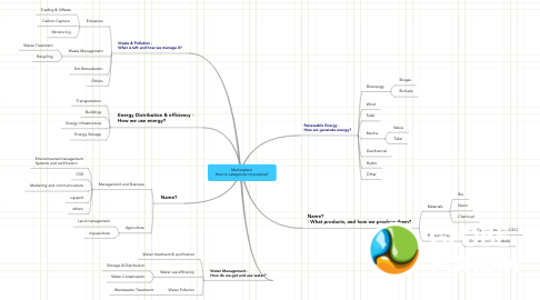 Mind Map: Marketplace How to categorize innovations?