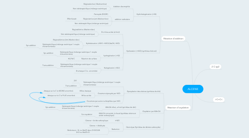Mind Map: ALCENE
