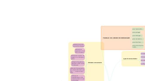 Mind Map: communication ...... ça s'exerce