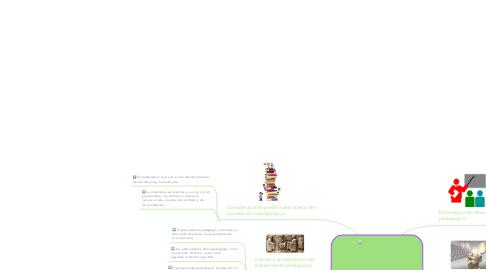 Mind Map: Pensamiento Pedagogico