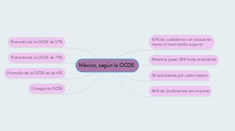 Mind Map: México, según la OCDE.