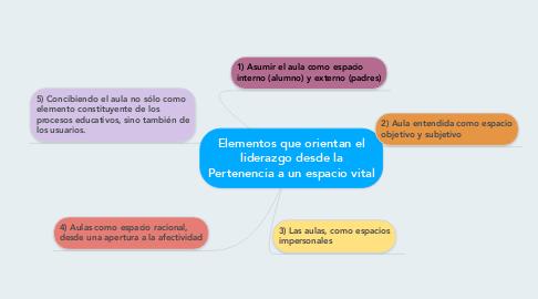 Mind Map: Elementos que orientan elliderazgo desde laPertenencia a un espacio vital