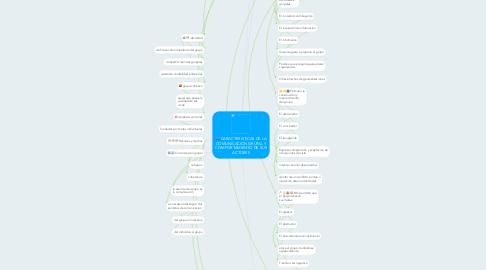 Mind Map: CARACTERISTICAS DE LA COMUNICACION GRUPAL Y COMPORTAMIENTO DE SUS ACTORES
