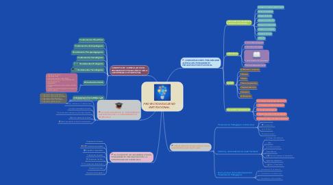 Mind Map: PROYECTO EDUCATIVO INSTITUCIONAL.