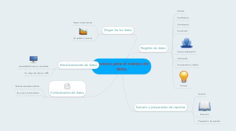 Mind Map: Procesos para el manejo de datos