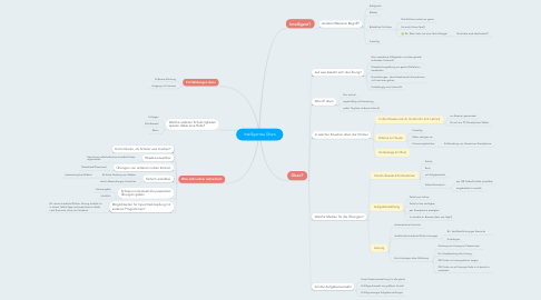 Mind Map: Intelligentes Üben