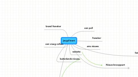 Mind Map: jeugd krant