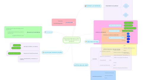 Mind Map: guia para la elaboracion de un diagnostico de salud en una poblacion.