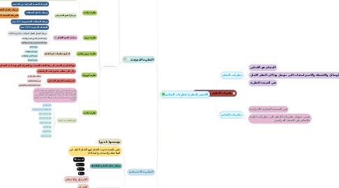 Mind Map: نظريات التعليم والتعلم